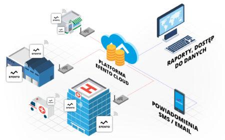 Efento cloud - monitorowanie temperatury
