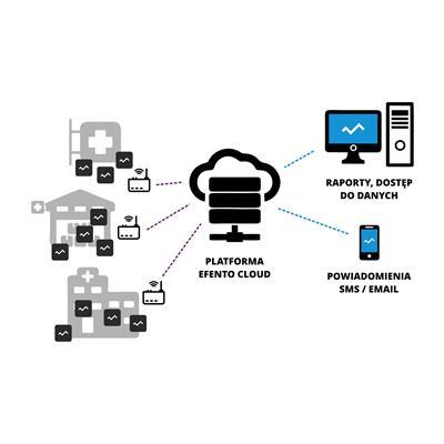 Schemat działania bezprzewodowego systemu monitorowania wielkości fizycznych w szpitalach (m.in. ciśnienie różnicowe, temperatura, wilgotność)