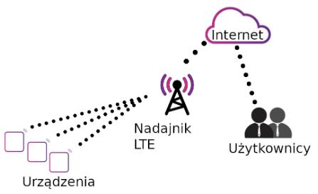 Schemat komunikacji NB-IoT i LTE-M