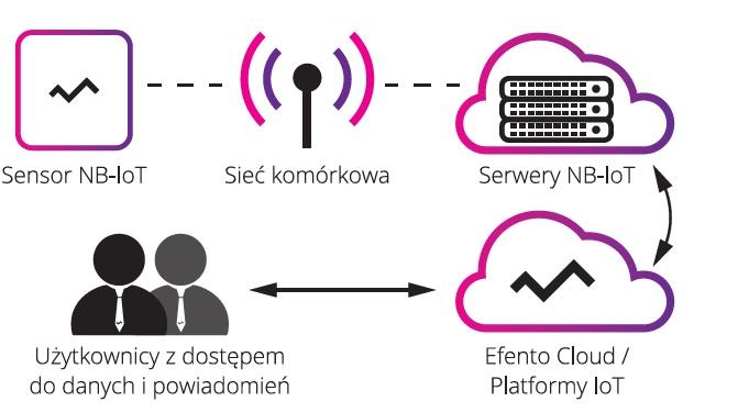 Zasada działania systemu monitorowania z wykorzystaniem technologii Nb-IoT i LTE Cat M1